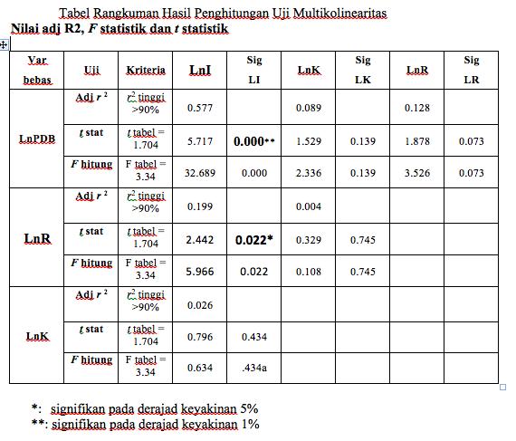 Hasil Penghitungan Uji Multikolinearitas