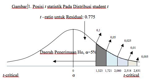 Posisi t statistik Pada Distribusi student t