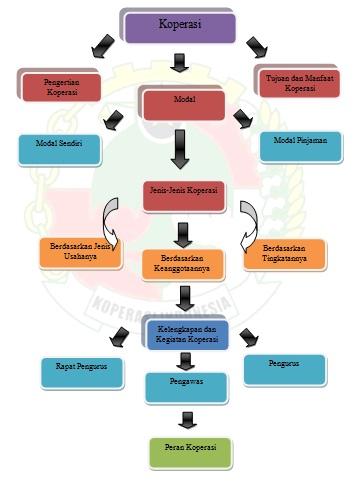 Koperasi Indonesia