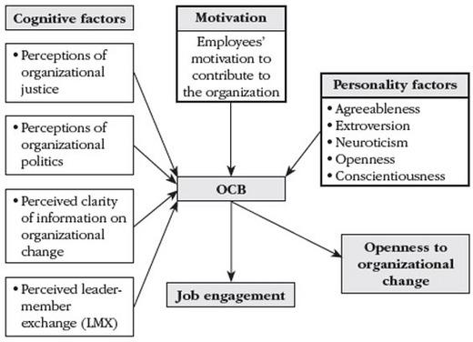 Analisis Pengaruh Motivasi, Kepuasan, Komitmen Terhadap OCB